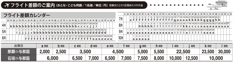 ※那覇与那国石垣間のフライトは以下のフライト差額が加算されます。