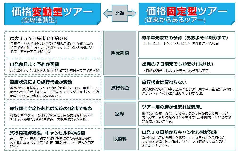 ANA NOW 価格変動型ツアーと従来型パッケージプランの違い(比較)表