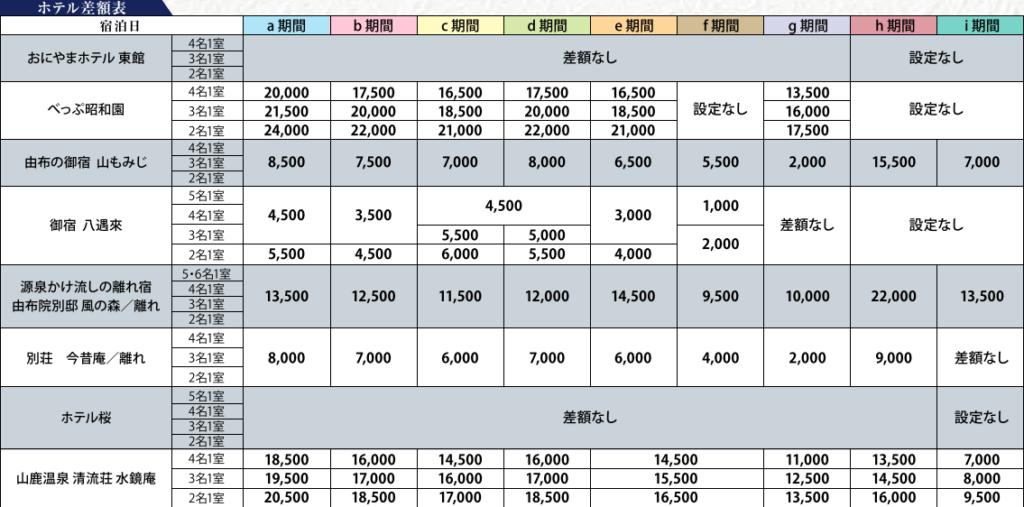 ホテル差額表 J・TAPで行く!癒しの九州温泉フリープラン1泊・2泊|那覇発