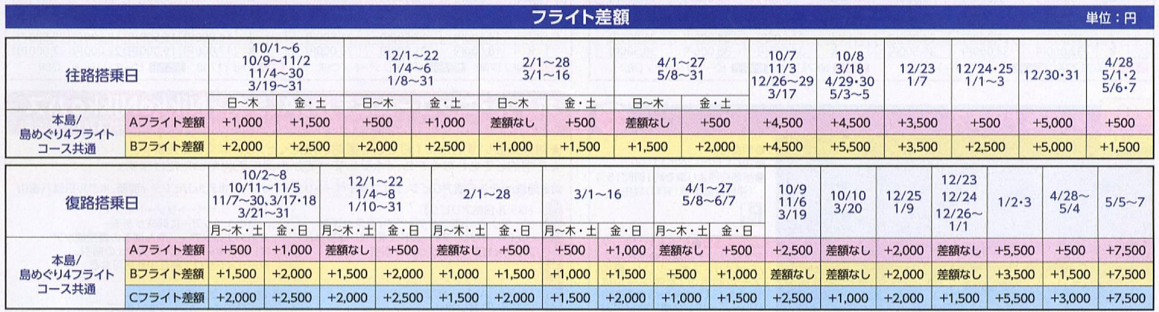 フライト差額 pittabi-fuk16_10-05-flght02