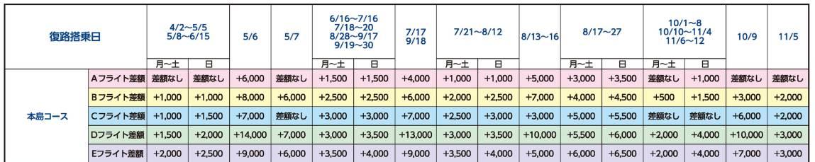 復路 フライト差額表